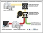 diagram showing how real-time adaptive low-dose CT-scan enabled by customized computing works