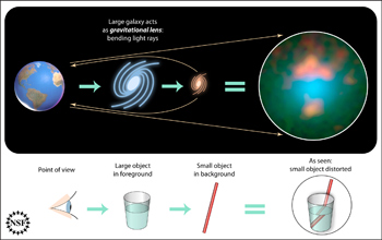 Diagram showing gravitational lensing.