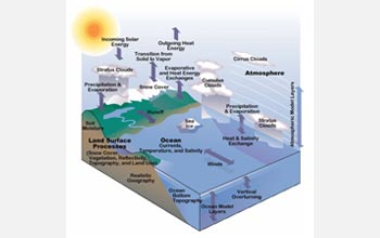 Illustration showing the many components of CSSM from clouds to ocean currents to soil moisture.