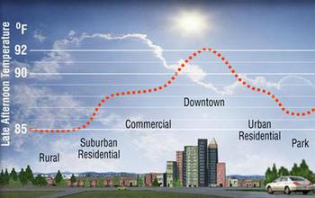graphic illustration showing variation of temperature in urban landscape