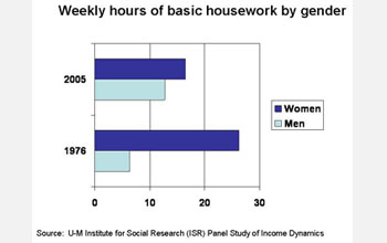 Graph shows housework done by women decreasing since 1976, but the amount for men doubled.