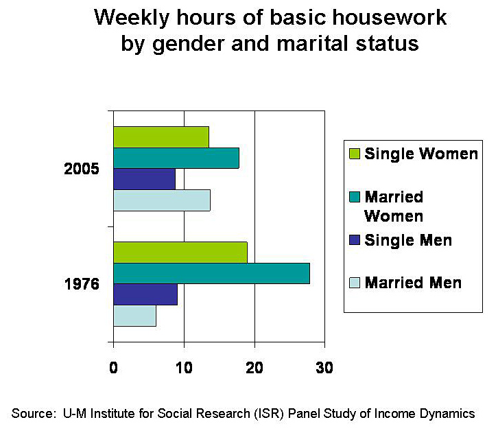 persuasive essay on spouses sharing housework equally