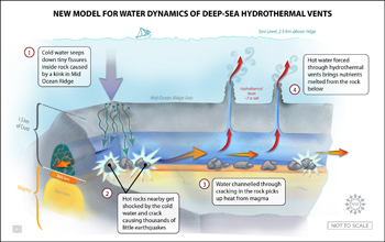 Illustration of a new way in which ocean water circulates through deep-sea vents.