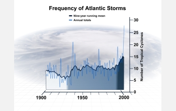 Graph showing hurricane data from 1900.