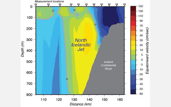 Image showing the North Icelandic Jet in cross-section.