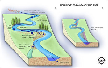 A schematic showing how a meandering river works.