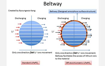 Beltway diagram showing how surface structure speeds access of Li ions to cathode tunnels.