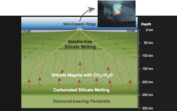Illustration showing magma generation seen from a cross-section of Earth's interior