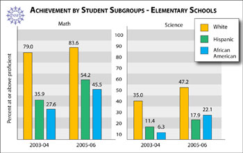 Charts comparing math and science achievement among different elementary school subgroups.