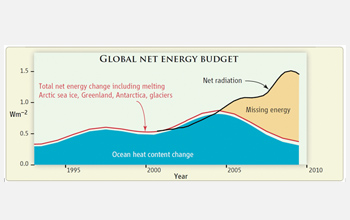 Graph showing the global net energy budget depicting that heat is building up on Earth.