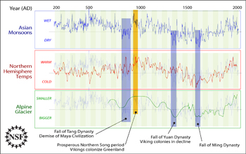 Graph showing the comparison of Asian monsoons, Northern Hemisphere temperatrues, and glacier data.