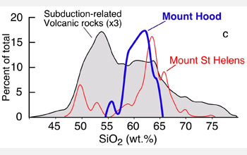 Plot of weight percent silicon dioxide versus percentage of total for mount hood, mount st. helens.