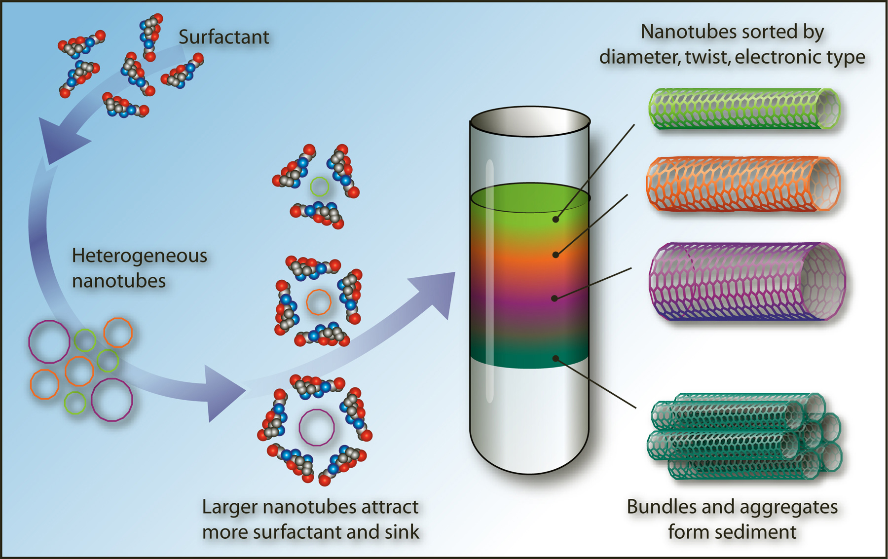 a study on nanotechnologies and the potential applications of nanotube fibers and carbon nanotubes c Importance of nanotechnology in architecture n a n o t e c applications these include potential carbon nanotubes amazingly strong fibers.