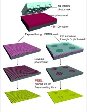A new fabrication technique, known as soft interference lithography, or SIL, offers many significant