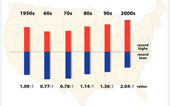 Histogram superimposed on U.S. map showing the ratio of record daily highs to lows from 1950-2009.
