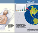 Graphic illustration showing how EKG and NEON systems work.
