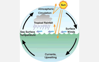 Illustration showing circulation between the oceans and atmosphere that drive climate.