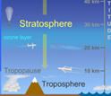 Illustration showing how Asian monsoon ferries pollutants to the stratosphere and then globally.