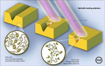Illustration showing optically healing polymers.