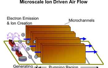 Diagram of Microscale Ion Driven Air Flow.