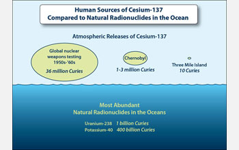 Illustration showing human sources of Cesium-137 compared to natural radionuclides in the ocean.