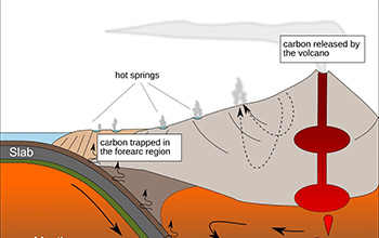 carbon cycled near volcano chains