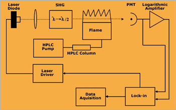 Experimental Arrangement for New HPLC-DLAAS Instrumentation