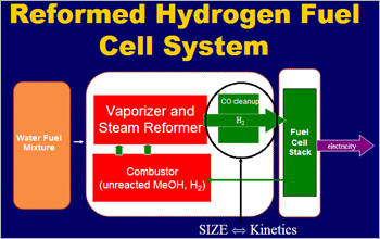 Diagram of Team 1's reformed hydrogen fuel cell system
