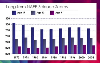 Bar chart of long-term NAEP Science Scores