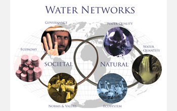 Illustration and text: world map and photos with title Water Network and words Societal and Natural.