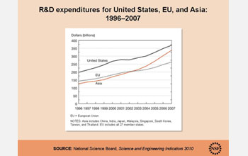 Graph showing R&D expenditures for the U.S., E.U. and Asia, 1996-2007.