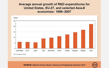Graph of annual growth of R&D expenditures for U.S., European and Asian economies, 1996-2007.