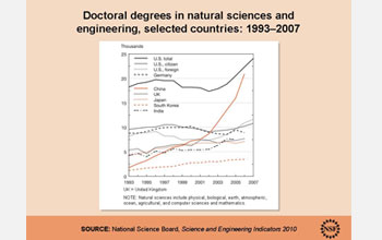 Graph showing the number of natural sciences doctoral degrees for selected countries, 1993-2007.