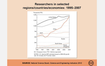 Graph showing number of researchers in selected regions, countries, and economies, 1995-1997.