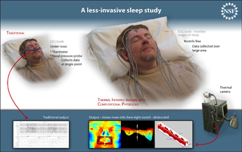 Comparison of patient set-up and output in traditional sleep studies and thermal infrared imaging.