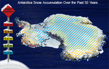 The overall amount of snowfall in Antarctica hasn't changed during the past 50 years.