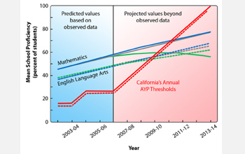 Chart projecting California student proficiency to 2014.