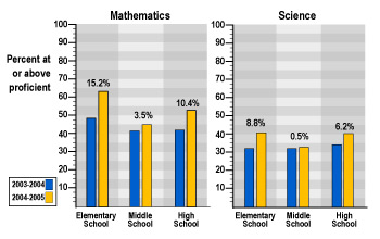 The graph shows student performance after state assessments in math and science.