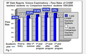 Graph showing pass rate of students of CUSRP and non-CUSRP teachers.