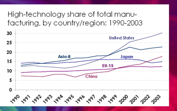 Graph comparing high technology share of total manufacturing by country and region from 1990-2003