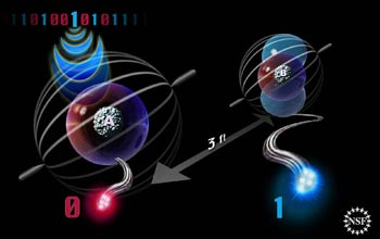 Illustration showing information from left atom teleported to right atom three feet away.