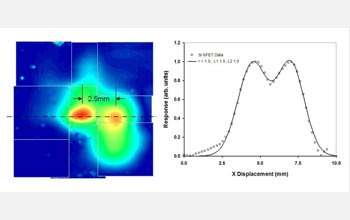 0.2 THz response map (left) and detector response simulation (right) for a 120 nm NFET.