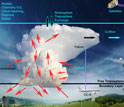 Illustration showing the chemistry of lightning and its role in atmospheric processes.