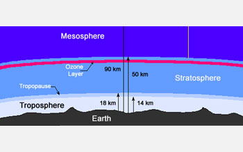 Illustration of the atmosphere showing the troposphere, stratosphere and mesosphere.