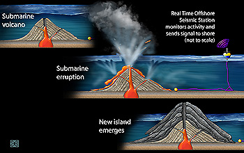 diagram of a hawaiian volcano volcanic activity key to oxygen-rich atmosphere | nsf ...
