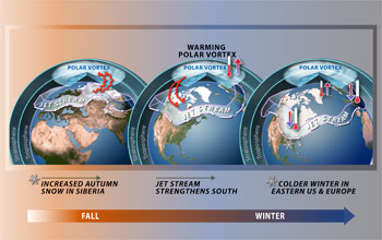 Illustration showing impact of polar vortex and jet stream on different regions from fall to winter