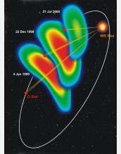 Stellar wind collision regions