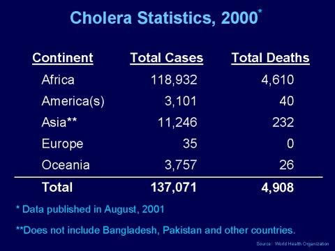 02 >> Cholera Statistics, 2000*
