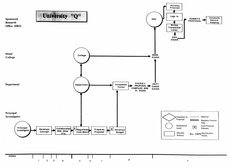 Appendix B Proposal Preparation Flow Diagrams By Grouping Process Diagram Levels For University Q