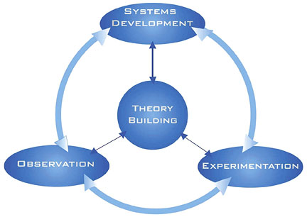 Types of research methodology in management